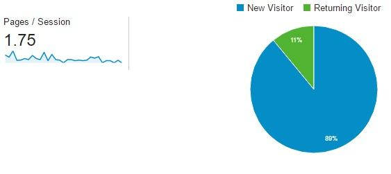 Audiitng campaign effectiveness with the number of returning visitors